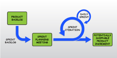 Agile Methode SCRUM